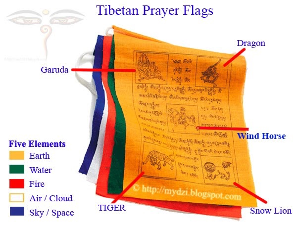 Prayer Flag basics explained on this blog at http://mydzi.blogspot.com