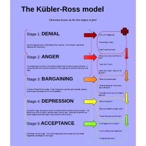 Loss triggers the grieving cycle, with its five stages of denial, anger, bargaining, depression and acceptance.